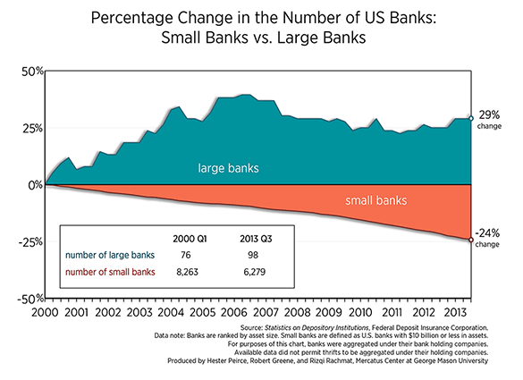 Change-in-Banks-Chart-small